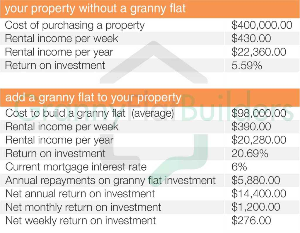 GFB_-Granny_flat_and_home_numbers